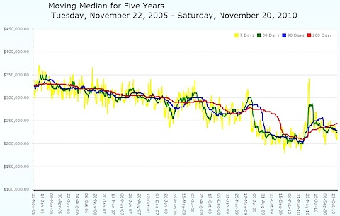 Moving Median Average - Charlottesville MSA - 2005 to 2010