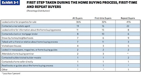 NAR Profile of Home Buyers and Sellers - 2010.pdf (page 47 of 124).jpg