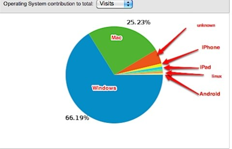 Operating Systems - Google Analytics.jpg