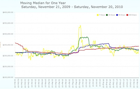 The Moving Median Average Home Price in the Charlottesville MSA for the past year