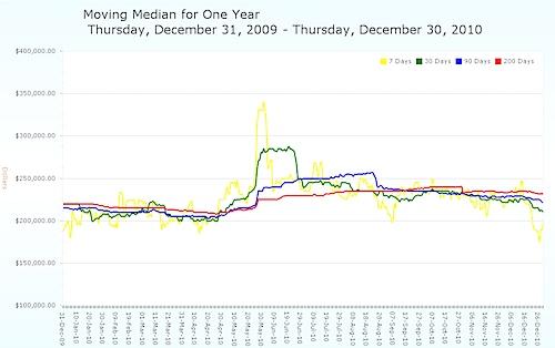Moving Median Average Home Price - Charlottesville MSA - 2010.jpg