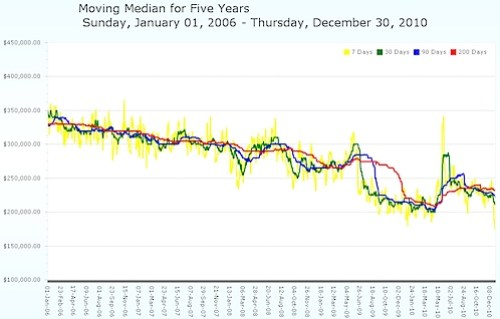Moving Median Home Price - Charlottesville MSA - five years.jpg
