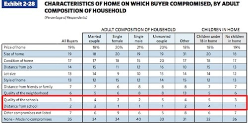 What do Adults Compromise on in the Home Purchase Process?