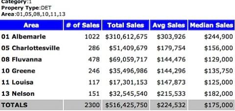 2001 Median Sales Price - Single Family Homes - Charlottesville MSA - 2001