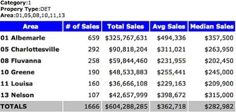 2009 Median Sales Price - Single Family Homes - Charlottesville MSA - 2009