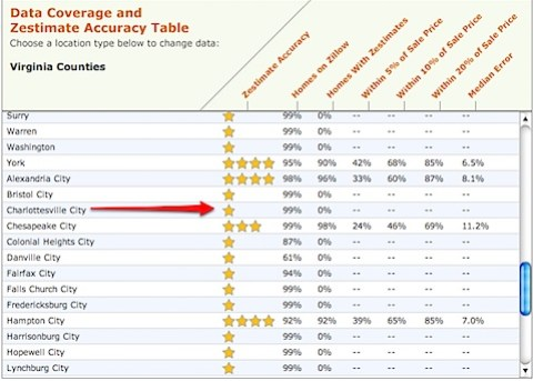 Virginia Data Coverage and Zestimate Accuracy - Zillow - Charlottesville.jpg
