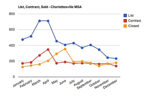 """When Do Homes Come on the Market in Charlottesville - 2010"