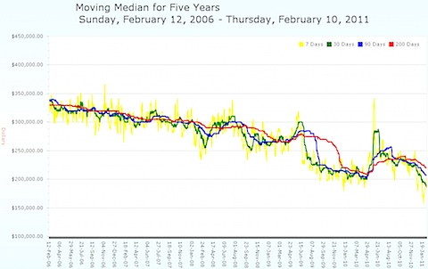 Charlottesville MLS - Moving Median Prices - Five Years