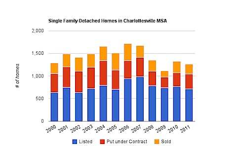 Charlottesville MSA Single Family Homes stats
