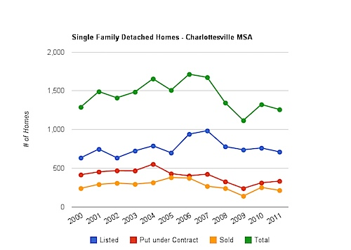 Charlottesville MSA Single Family Home sales - first 71 Days, 2000 - 2011
