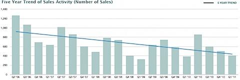 Nest's 1st Quarter 2011 Real Estate Market Report