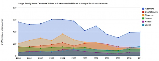 Single Family Home Contracts Written in  Charlottesville MSA - First 5 months - Courtesy of RealCentralVA.com