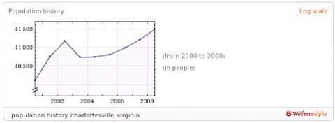 Population History of Charlottesville, Virginia
