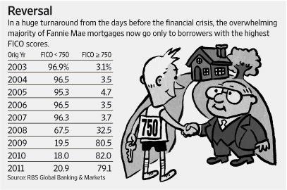 Credit scores matter