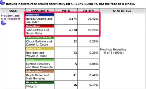 Greene-County-voting-history-in-2008-Presidential-Election