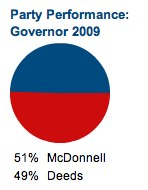 Albemarle County gubernatorial results - 2009