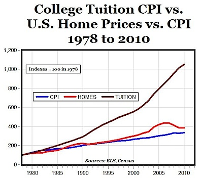 College Tuition vs Home Prices vs CPI