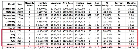 Belvedere neighborhood median sales price