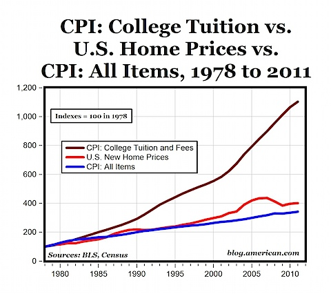 College Tuition vs home prices