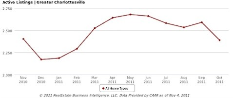 Active Housing Inventory - Charlottesville, Virginia MSA