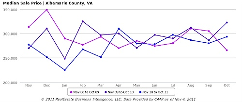 Median Sale Price, All Home Types - Albemarle County, VA