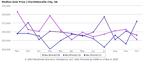 Median Sale Price, All Home Types - Charlottesville City, VA - line.png