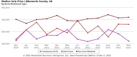 Median Sale price of normal, short sale and foreclosures in Albemarle County