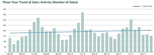 Nest Report - November 2011 - Total real estate sales.jpg