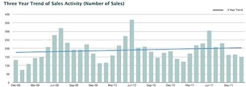Nest Report - November 2011 - Total real estate sales.jpg
