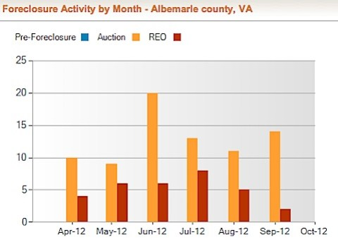 Albemarle County Foreclosure Rate and Foreclosure Activity Information | RealtyTrac