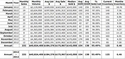 Median price for condos in Charlottesville - Albemarle in 2012