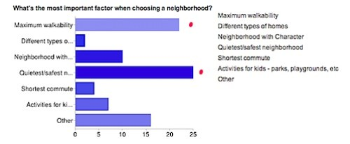 What's the most important factor when choosing a neighborhood in Charlottesville?