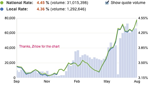 Mortgage Rates - Today_s Home Loan Rates and Trends | Zillow