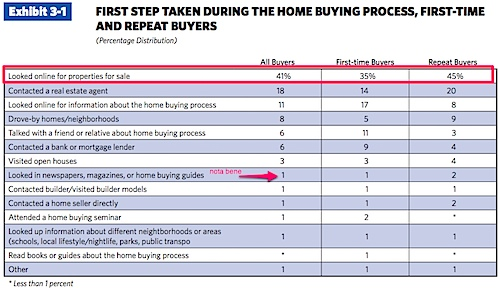 NAR 2012 Profile of Home Buyers and Sellers - Print.pdf (page 1 of 4).jpg