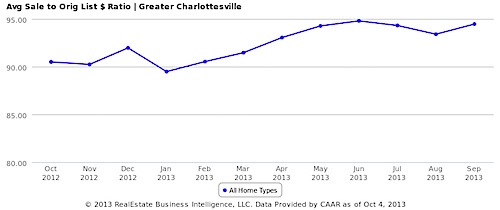 Avg Sale to Orig List $ Ratio - Greater Charlottesville