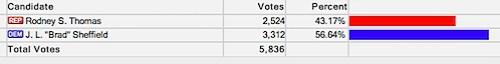 Virginia Board of Elections - Election Night Results - November 5th, 2013 - Thomas-Sheffield.jpg