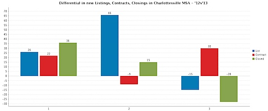 When do homes Come on the market in Charlottesville - 2012-v-2013