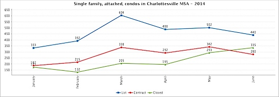 Single family, attached and condos - first half 2014 - Charlottesville MSA