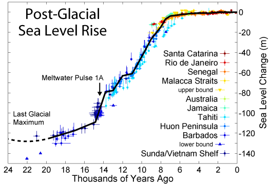 Post-Glacial_Sea_Level (4)