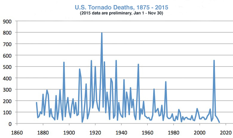 tornado-deaths-graph-12.15-rev