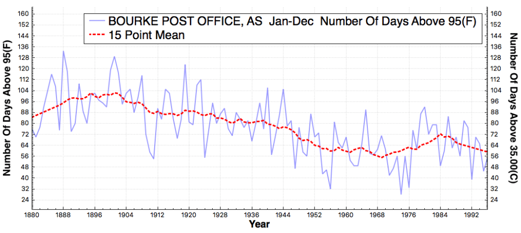 BOURKEPOSTOFFICE_AS_#DaysAboveMaximumTemperatureThreshold95F_Jan_Dec_1880_2015