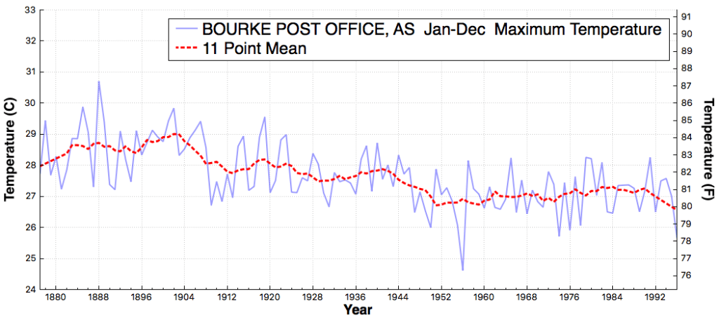 BOURKEPOSTOFFICE_AS_MaximumTemperature_Jan_Dec_1877_2016