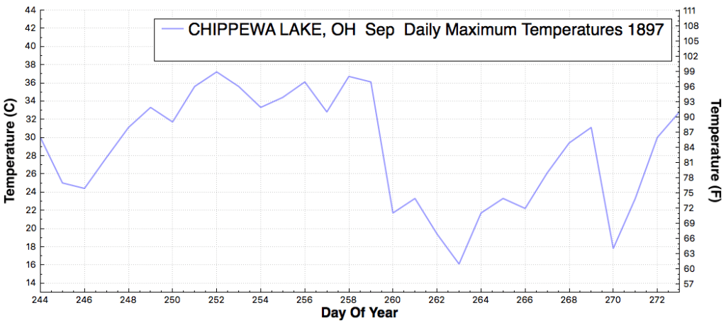 CHIPPEWALAKE_OH_DailyMaximumTemperatureF_Sep_Sep_1897