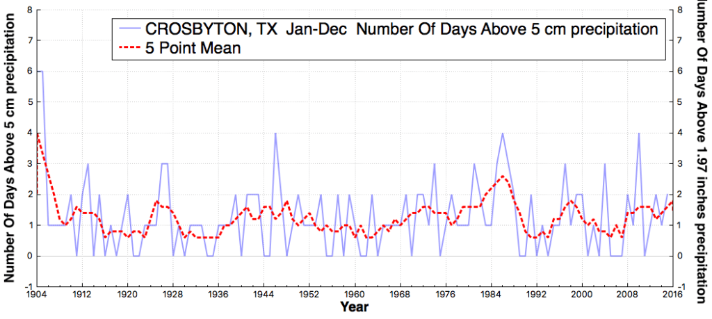 CROSBYTON_TX_#DaysAbovePrecipitationThreshold5cm_Jan_Dec_1905_2015