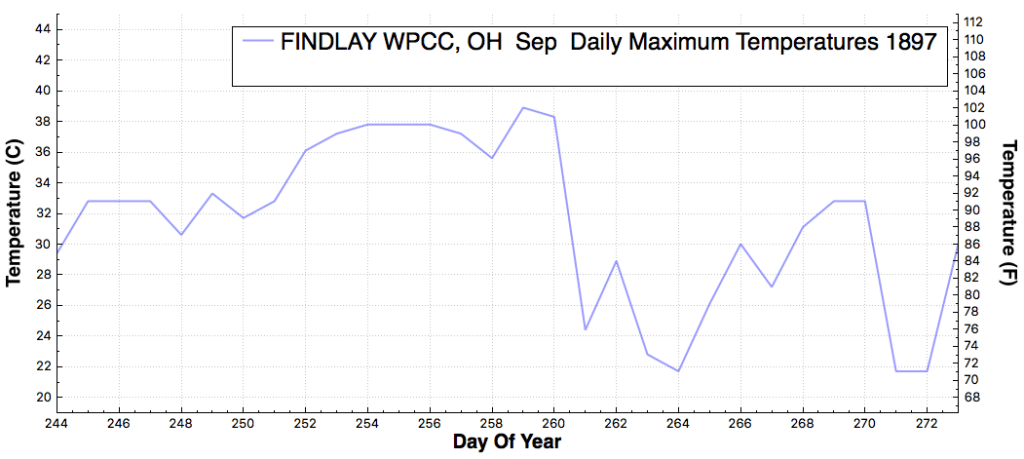 FINDLAYWPCC_OH_DailyMaximumTemperatureF_Sep_Sep_1897