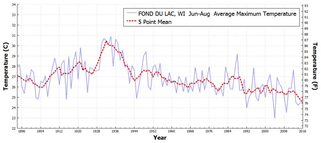 FONDDULAC_WI_AverageMaximumTemperature_Jun_Aug_1895_2016
