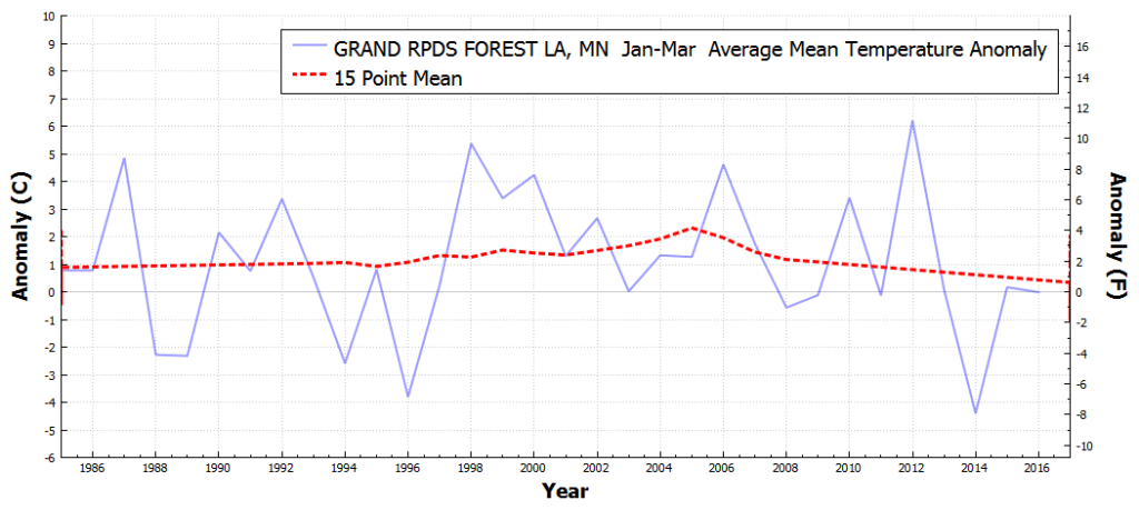 GRANDRPDSFORESTLA_MN_AverageMeanTemperatureAnomaly_Jan_Mar_1986_2016