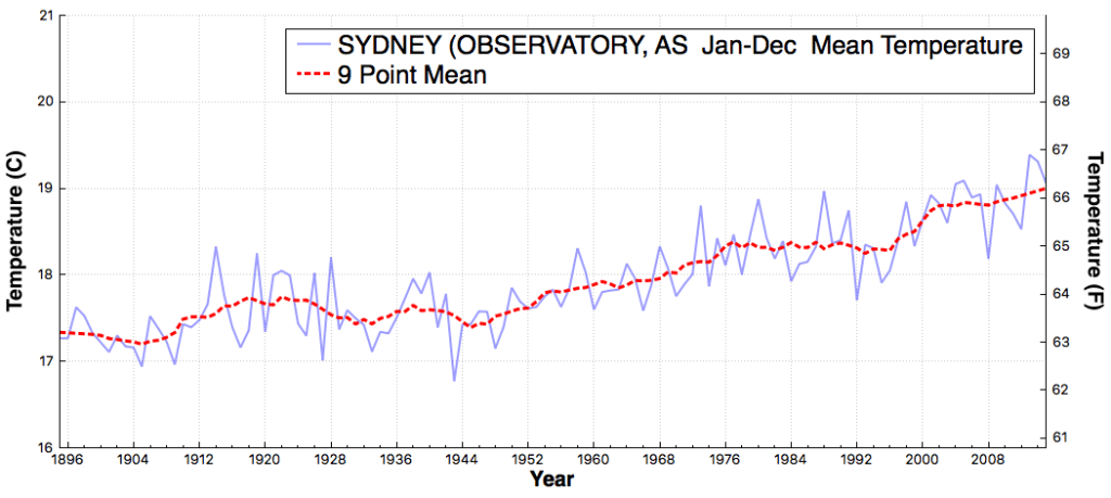 SYDNEY(OBSERVATORY_AS_MeanTemperature_Jan_Dec_1895_2015