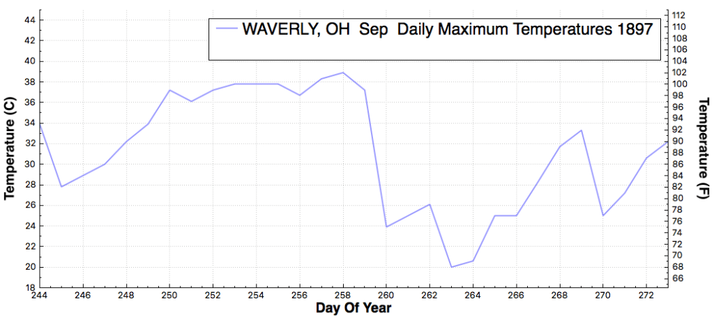 WAVERLY_OH_DailyMaximumTemperatureF_Sep_Sep_1897