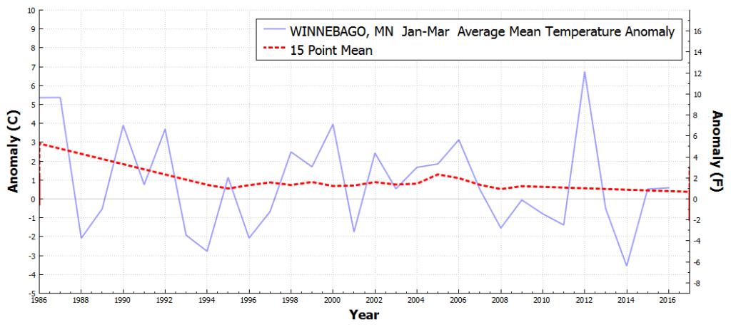 WINNEBAGO_MN_AverageMeanTemperatureAnomaly_Jan_Mar_1986_2016